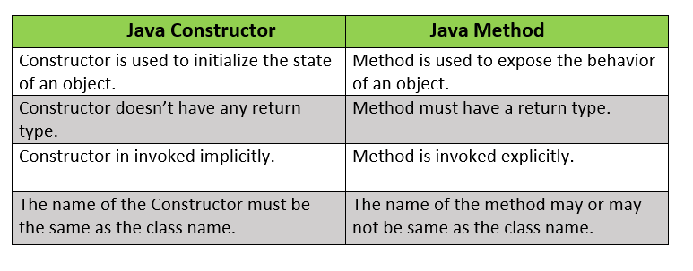 Top 100+ Core Java Interview Questions and Answers Q40