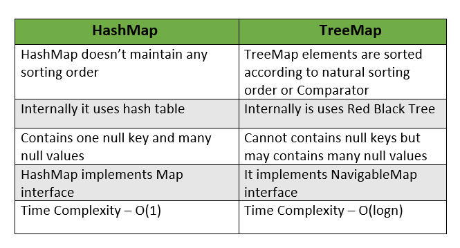 TreeMap in Java with Example 3