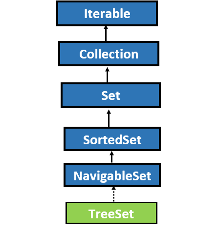 TreeSet in Java with Example 1