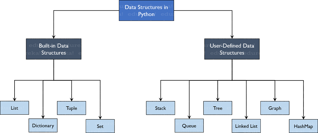 TreeStructure-Data-Structures-in-Python