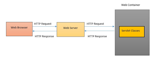 What is Servlet in Java 1
