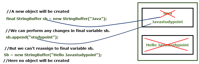 What is the difference between final and immutable in Java 2