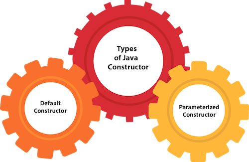 types of java constructor