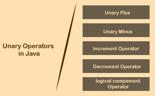 types of unary operator in java