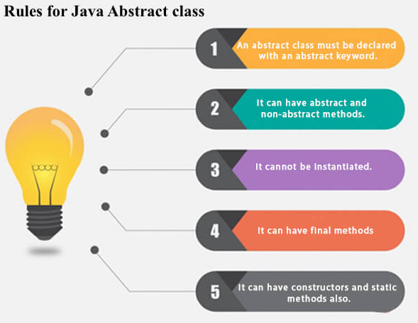Abstract Class in Java Rules