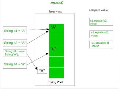 Equals Method in Java