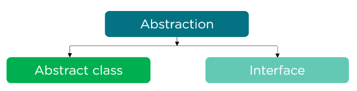 How to Achieve Abstraction in Java