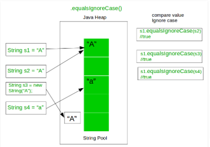 How to compare two Strings using equalsIgnoreCase() Method in Java