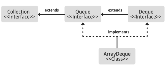 Interfaces Implemented by ArrayDeque