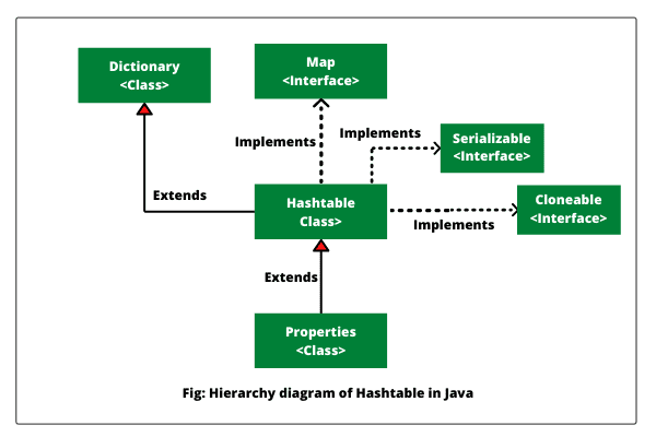 hierarchy of hashtable class in java