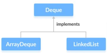 java deque implementations