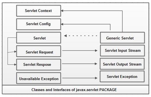 javax.servlet Package