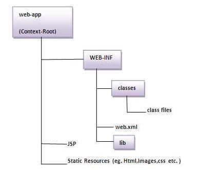 jsp directory structure