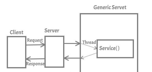 working of genericservlet class