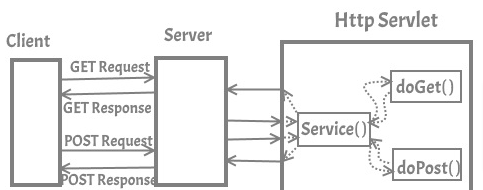 working of http servlet class in servlet