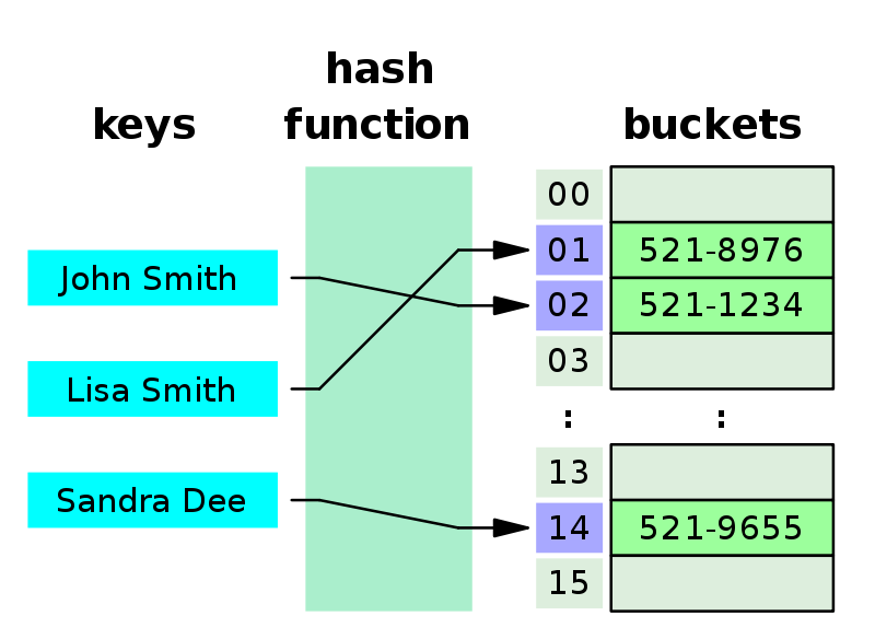 What is the dictionary data structure
