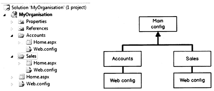 ASP.NET WebForms Interview Questions in . NET chapter 5 img 2