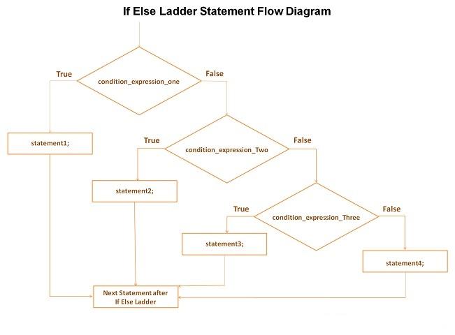 C-If-Else-Ladder-Statement