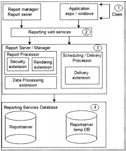 Reports Interview Questions in .NET chapter 16 img 14