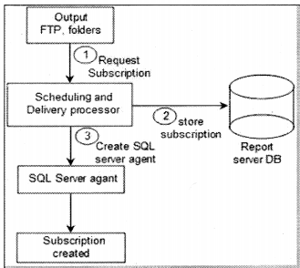 Reports Interview Questions in .NET chapter 16 img 16