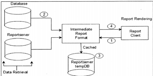 Reports Interview Questions in .NET chapter 16 img 28