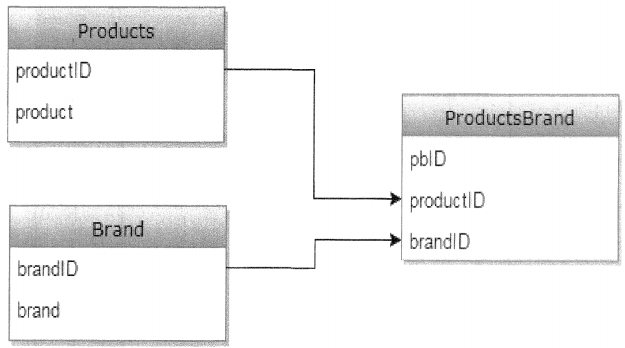 SQL Server Interview Questions and Answers for .Net Developers chapter 3 img 1
