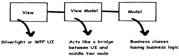 UML, Estimation and Project Management Interview Questions in .NET chapter 14 img 14