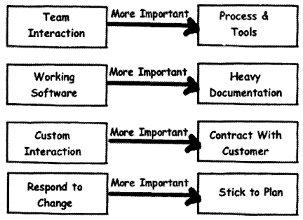 UML, Estimation and Project Management Interview Questions in .NET chapter 14 img 18