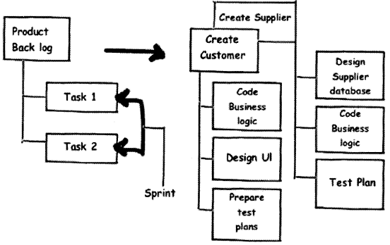 UML, Estimation and Project Management Interview Questions in .NET chapter 14 img 19