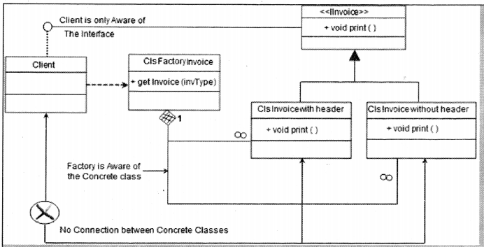 UML, Estimation and Project Management Interview Questions in .NET chapter 14 img 2