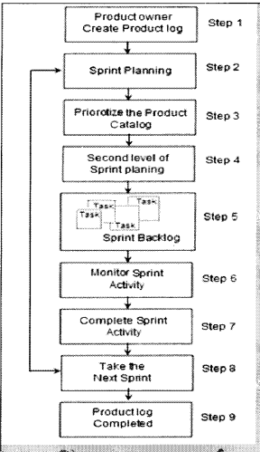 UML, Estimation and Project Management Interview Questions in .NET chapter 14 img 20
