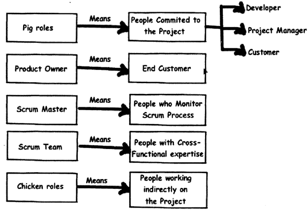 UML, Estimation and Project Management Interview Questions in .NET chapter 14 img 21
