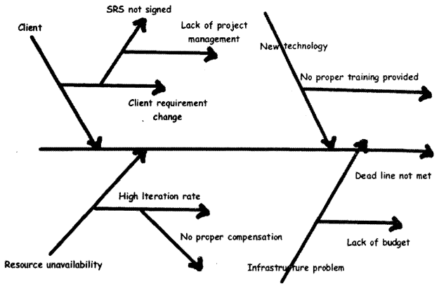 UML, Estimation and Project Management Interview Questions in .NET chapter 14 img 22