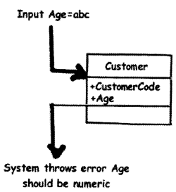 UML, Estimation and Project Management Interview Questions in .NET chapter 14 img 23