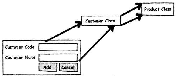 UML, Estimation and Project Management Interview Questions in .NET chapter 14 img 24