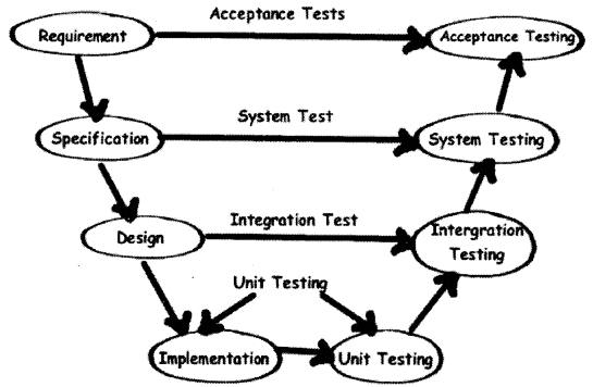 UML, Estimation and Project Management Interview Questions in .NET chapter 14 img 25