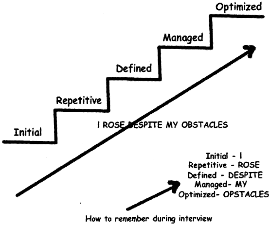 UML, Estimation and Project Management Interview Questions in .NET chapter 14 img 26