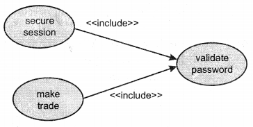 UML Interview Questions in Java chapter 13 img 3