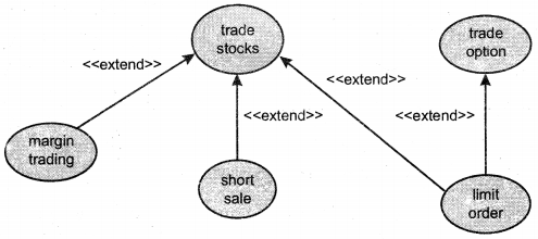 UML Interview Questions in Java chapter 13 img 4