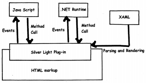 WPF Interview Questions in .NET chapter 12 img 38