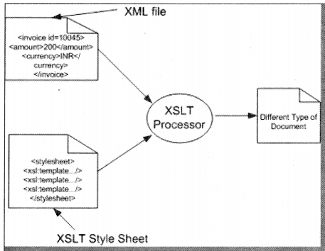 XML Interview Questions in .NET chapter 18 img 4