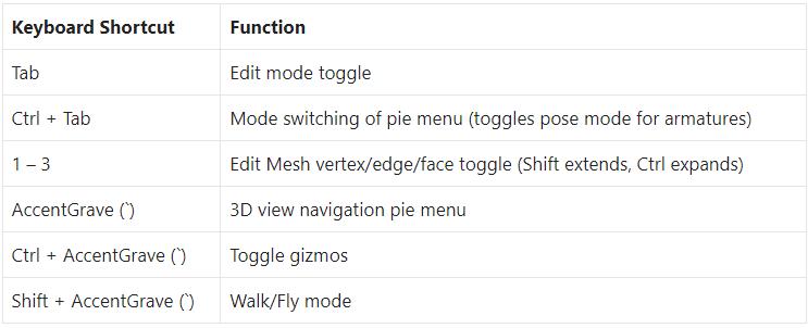 Blender Keyboard Shortcuts – 3D Viewport