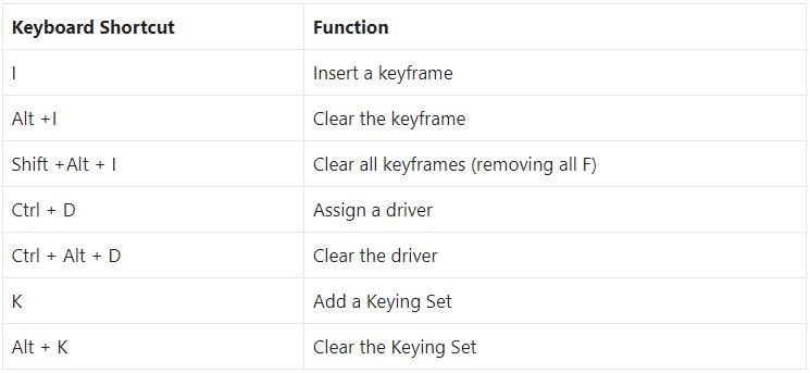 Blender Keyboard Shortcuts for Animation