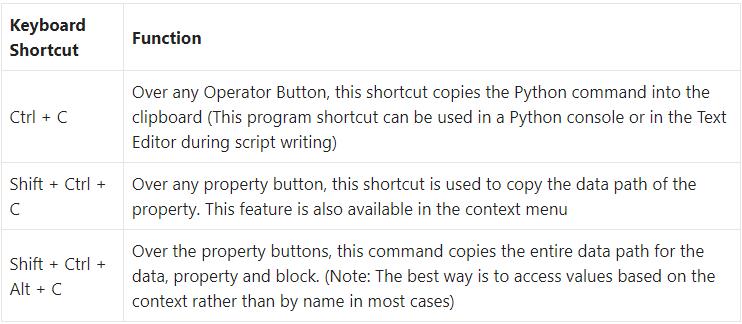 Blender Keyboard Shortcuts for Beginners – Python Scripting