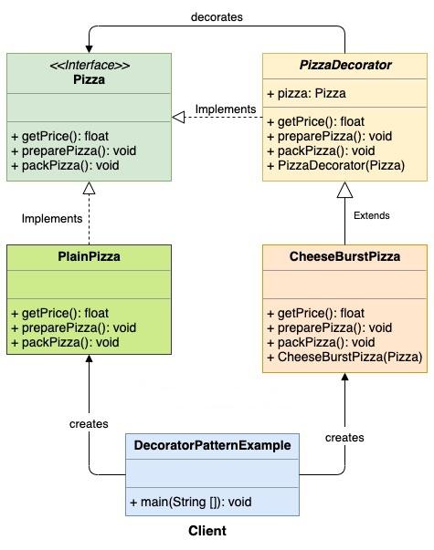 Decorator_Pattern (1)