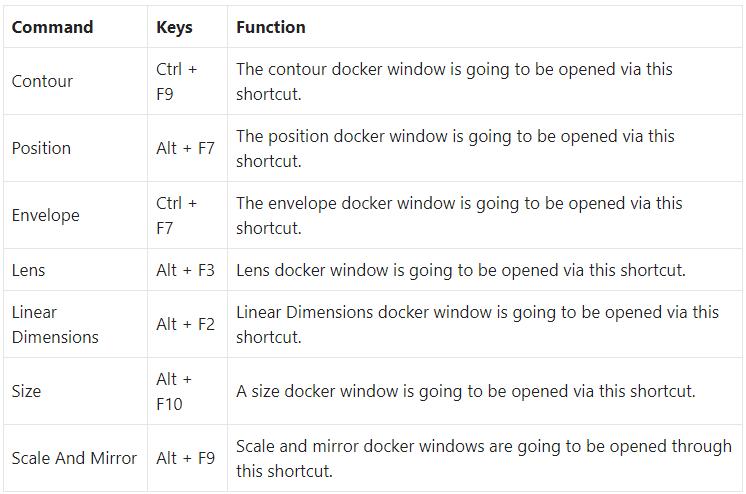 Docker Window Shortcut Keys in CorelDRAW