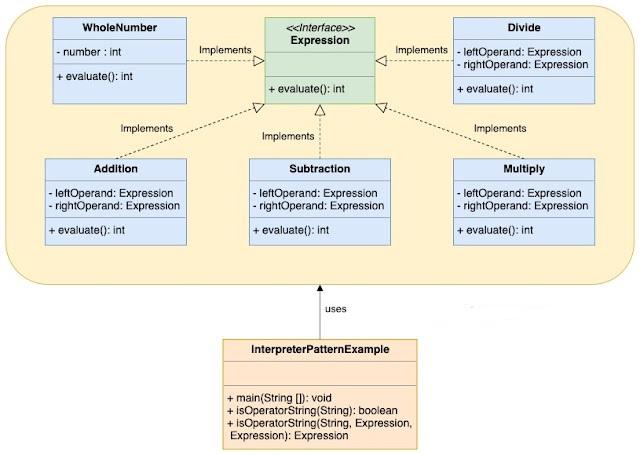 Interpreter_Pattern