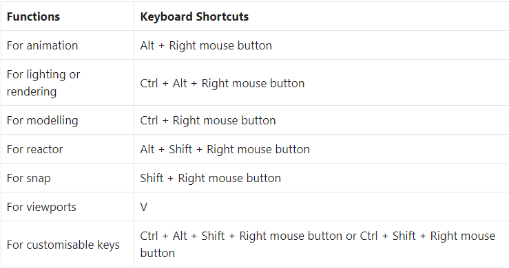 Keyboard Shortcuts for Quad Menus