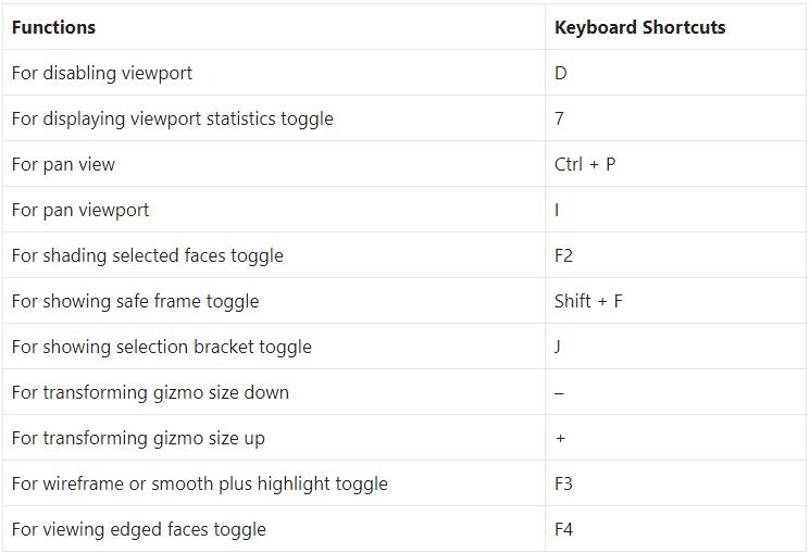 Keyboard Shortcuts for Viewport Display
