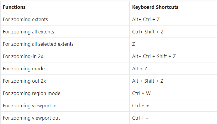 Keyboard Shortcuts for Viewport Zoom Commands